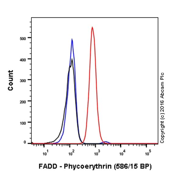 Flow Cytometry - Anti-FADD antibody [EPR5030] (Phycoerythrin) (ab211700)