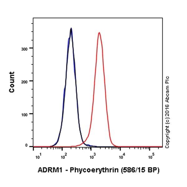 Flow Cytometry - Anti-ADRM1/ARM-1 antibody [EPR11449(B)] (Phycoerythrin) (ab211702)