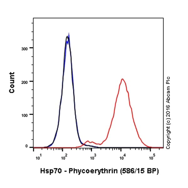 Flow Cytometry - Anti-Hsp70 antibody [EPR17677] (Phycoerythrin) (ab211769)