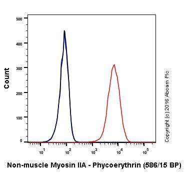 Flow Cytometry - PE Anti-non-muscle Myosin IIA antibody [EPR8965] (ab211837)