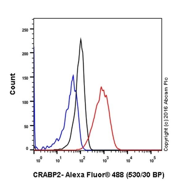 Flow Cytometry (Intracellular) - Anti-CRABP2 antibody [EPR17376] (ab211927)