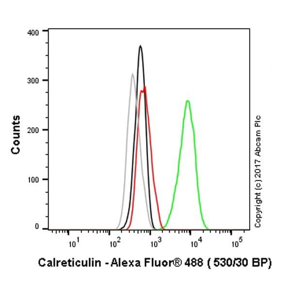 Flow Cytometry - Anti-Calreticulin antibody [EPR3924] - Low endotoxin, Azide free (ab211962)