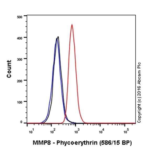 Flow Cytometry - Anti-MMP8 antibody [EP1252Y] (Phycoerythrin) (ab211967)