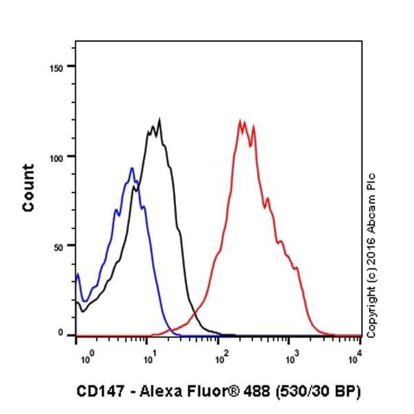 Flow Cytometry - Anti-CD147 antibody [EPR18008-67] (ab212057)