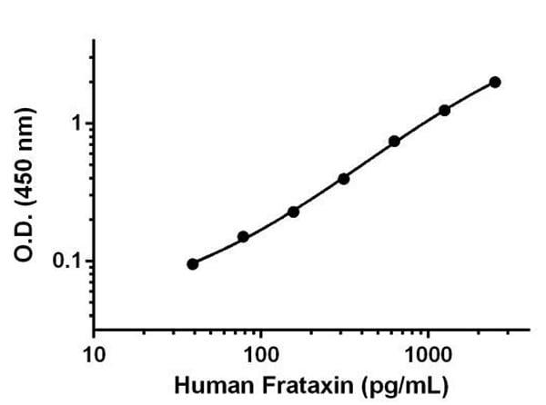 Human Frataxin standard curve.