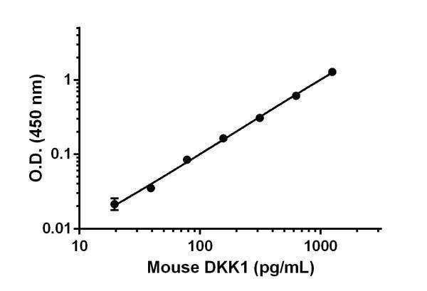 Mouse DKK1 standard curve.