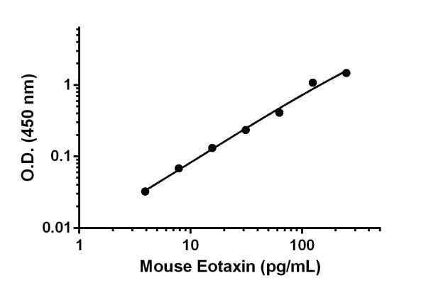 Mouse Eotaxin standard curve