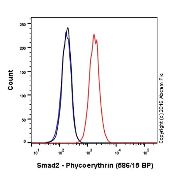 Flow Cytometry - Anti-Smad2 antibody [EP784Y] (Phycoerythrin) (ab212096)