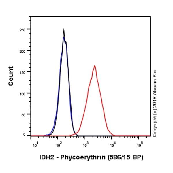 Flow Cytometry - Anti-IDH2 antibody [EPR7577] (Phycoerythrin) (ab212122)