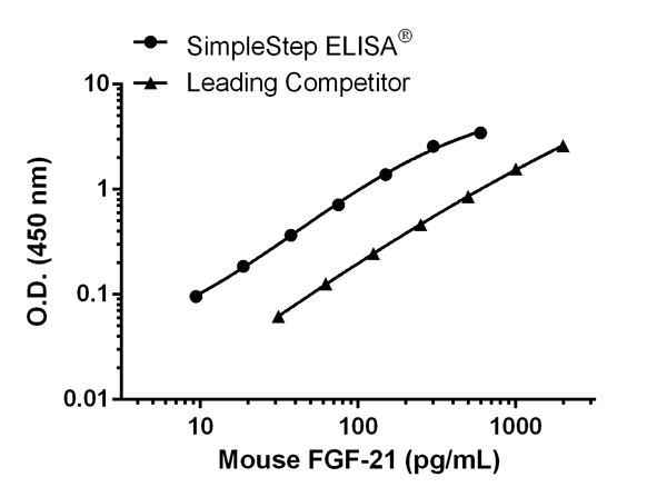Mouse FGF-21 standard curve comparison data.