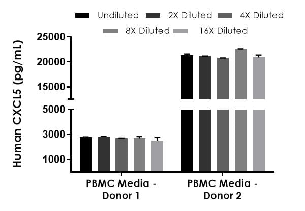 Interpolated concentrations of native CXCL5 in human PBMC stimulated media samples from two different donors.