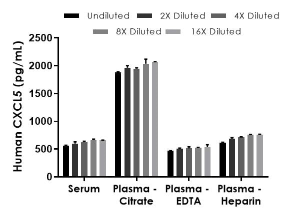 Interpolated concentrations of native CXCL5 in human serum and plasma samples.