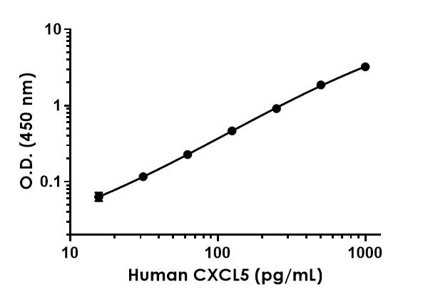 Example of human CXCL5 standard curve.