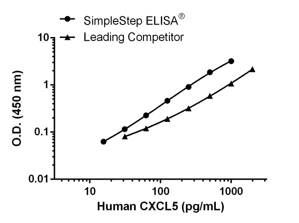 Human CXCL5 standard curve comparison data.