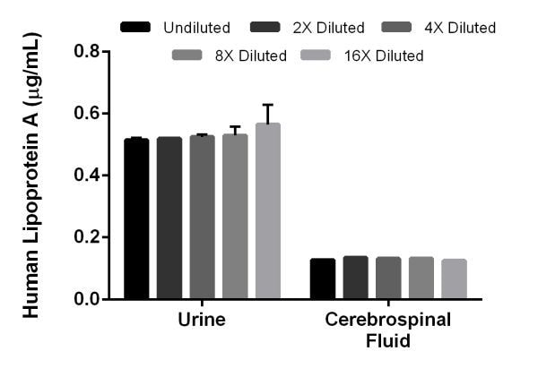 Interpolated concentrations of native Lipoprotein A in human urine and cerebrospinal fluid samples.