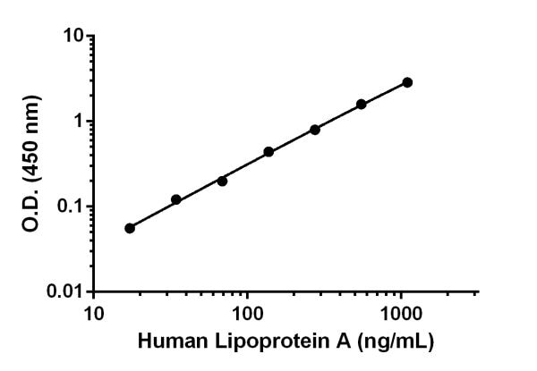 Example of human Lipoprotein A standard curve in Sample Diluent NS.