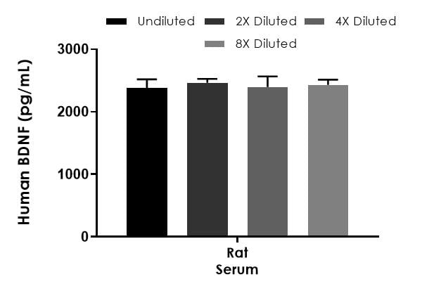 Interpolated concentrations of native BDNF in rat serum sample.