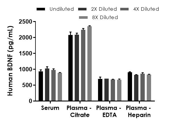 Interpolated concentrations of native BDNF in human serum, and plasma samples