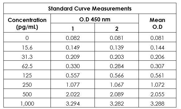 Example of human BDNF standard curve in Sample Diluent NS.