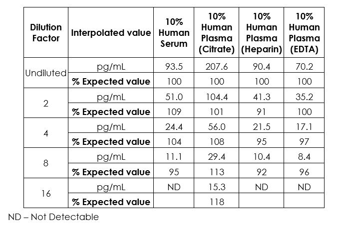 Linearity of dilution in Sample Diluent NS.