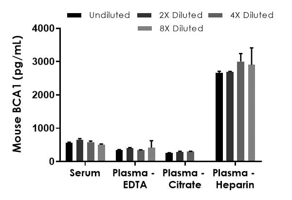 Interpolated concentrations of native BCA1 in mouse serum and plasma samples.
