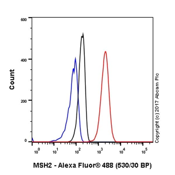 Flow Cytometry (Intracellular) - Anti-MSH2 antibody [EPR21017-2] (ab212188)
