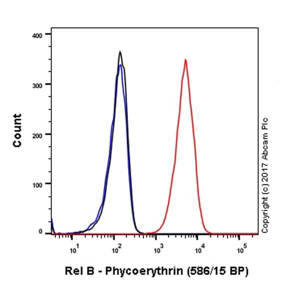 Flow Cytometry - Anti-Rel B antibody [EP614Y] (Phycoerythrin) (ab212214)