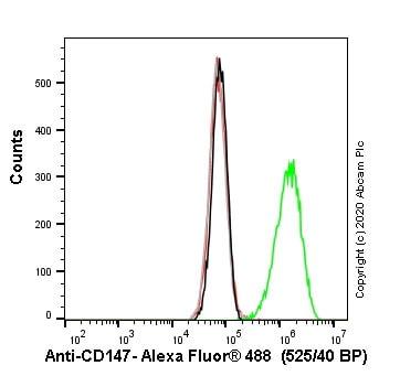 Flow Cytometry - Anti-CD147 antibody [8D6] - BSA and Azide free (ab212854)