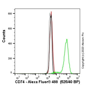 Flow Cytometry (Intracellular) - Anti-CD74 antibody [LN-2] - BSA and Azide free (ab213104)
