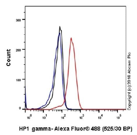 Flow Cytometry (Intracellular) - Anti-HP1 gamma/CBX3 antibody [EPR19803] (ab213167)