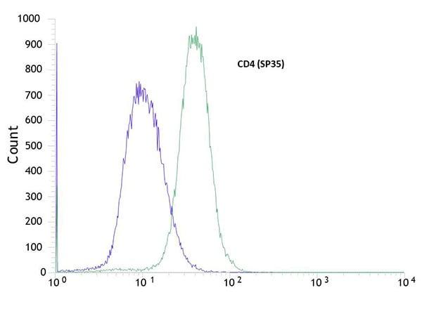 Flow Cytometry - Anti-CD4 antibody [SP35] (ab213215)