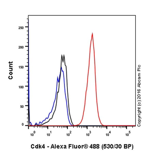 Flow Cytometry - Anti-Cdk4 antibody [EPR4513-32-7] - BSA and Azide free (ab213216)