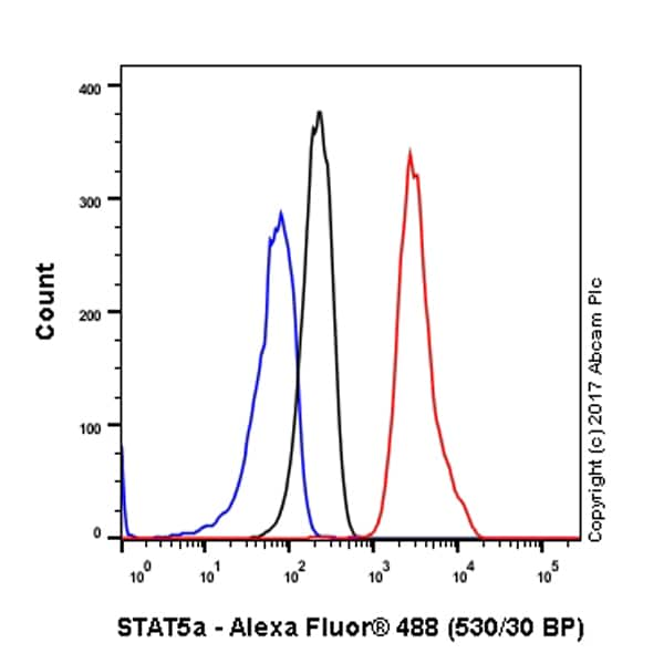 Flow Cytometry - Anti-STAT5a antibody [E289] - BSA and Azide free (ab213219)