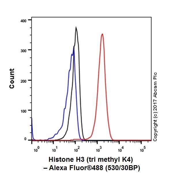 Flow Cytometry (Intracellular) - Anti-Histone H3 (tri methyl K4) antibody [EPR20551-225] - ChIP Grade (ab213224)