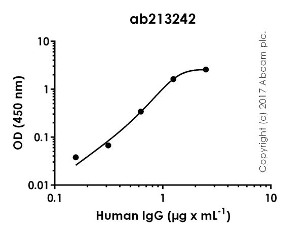 ELISA - Anti-Human IgG antibody [EPR21250] (ab213242)