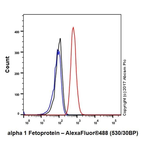 Flow Cytometry - Anti-alpha 1 Fetoprotein antibody [EPR20667] (ab213328)