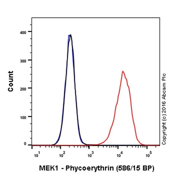 Flow Cytometry - Anti-MEK1 antibody [Y77] (Phycoerythrin) (ab213334)