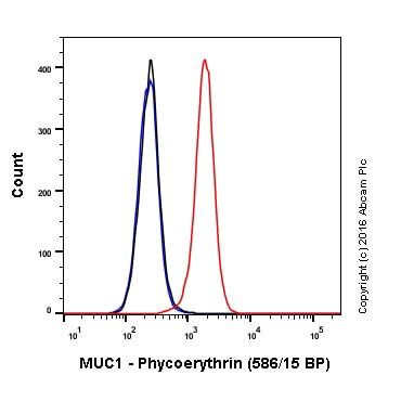 Flow Cytometry - Anti-MUC1 antibody [EP1024Y] (Phycoerythrin) (ab213337)