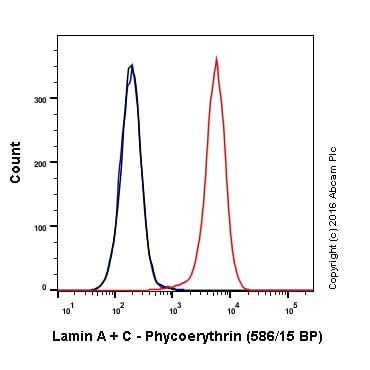 Flow Cytometry - Anti-Lamin A + Lamin C antibody [EP4520-16] (Phycoerythrin) (ab213344)