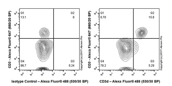 Flow Cytometry - Anti-CD3D antibody [EPR20544] (ab213362)