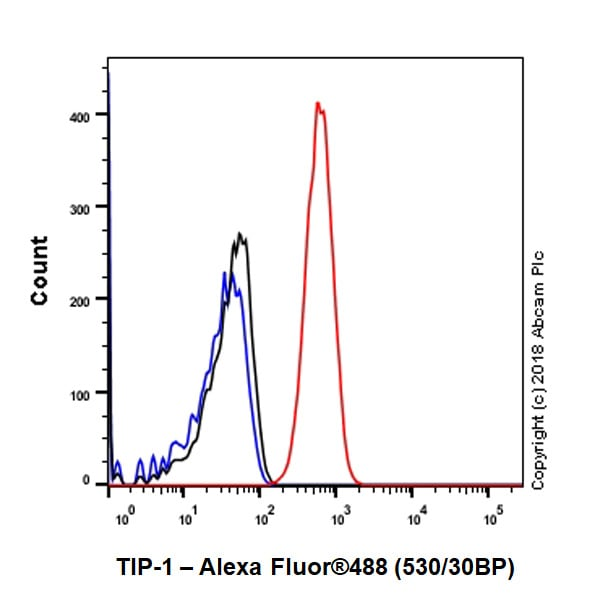 Flow Cytometry - Anti-TIP-1 antibody [EPR7900(2)] - BSA and Azide free (ab213403)
