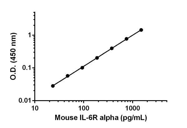 Mouse IL-6 R alpha standard curve.