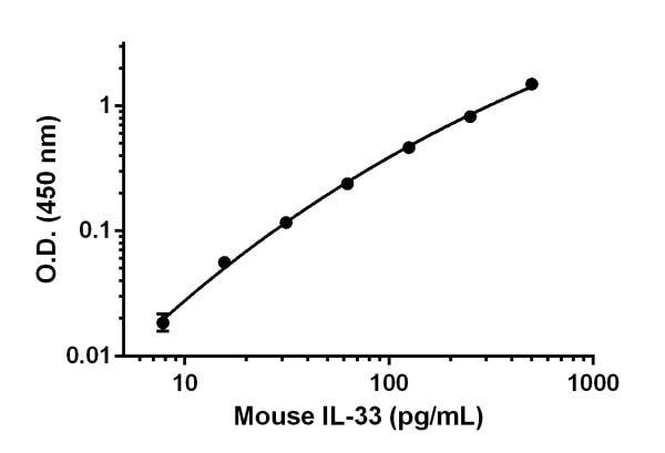 Mouse IL-33 standard curve.