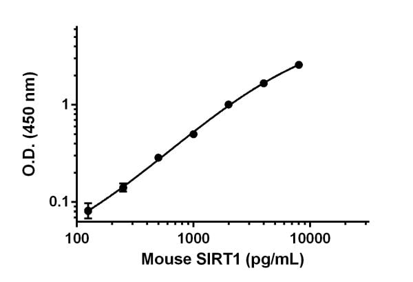Mouse SIRT1 standard curve.