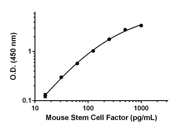 Mouse Stem Cell Factor standard curve.