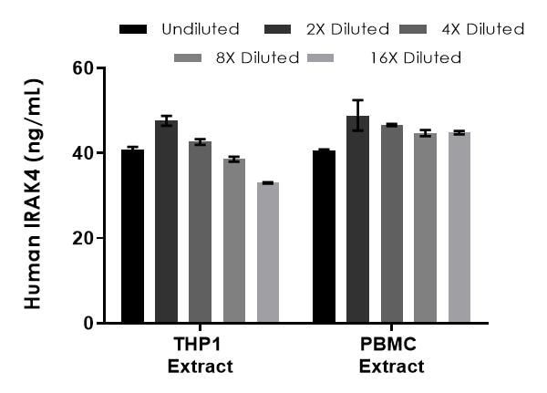 Interpolated concentrations of native IRAK4 in human THP1 and PBMC extract based on a 500 µg/mL extract load.