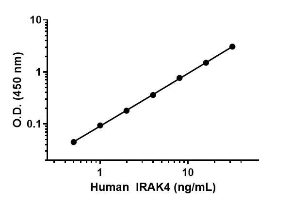 Example of human IRAK4 standard curve.