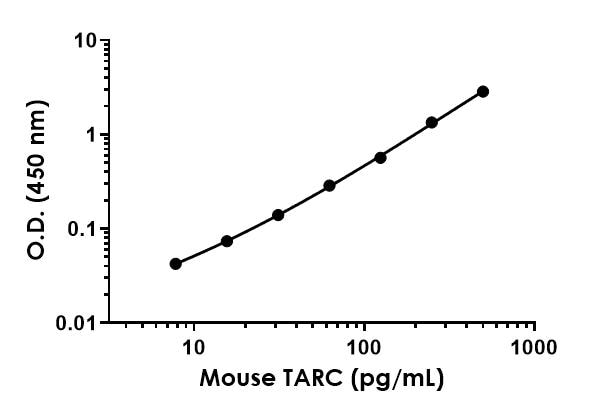 Example of mouse TARC standard curve in Sample Diluent 5BS.