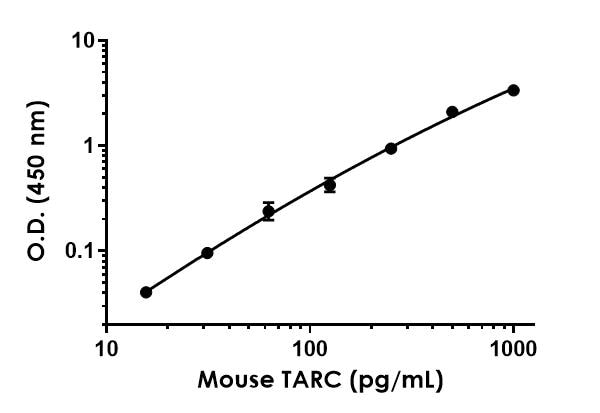 Example of mouse TARC standard curve in Sample Diluent 50BS.
