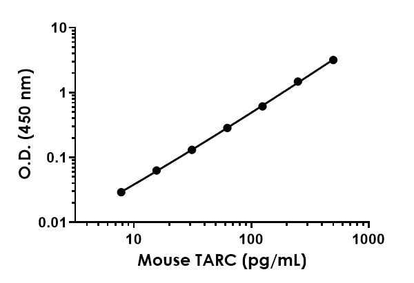 Example of mouse TARC standard curve in Sample Diluent NS.